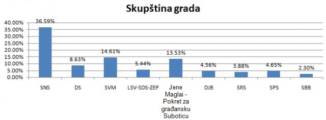 izbori 2016 subotica7